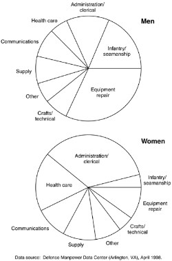 Graph, Occupations by gender